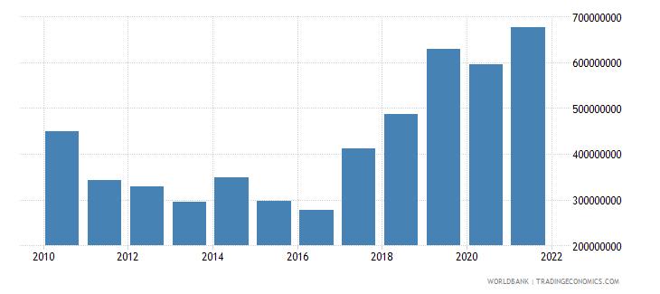 niger net current transfers bop us dollar wb data