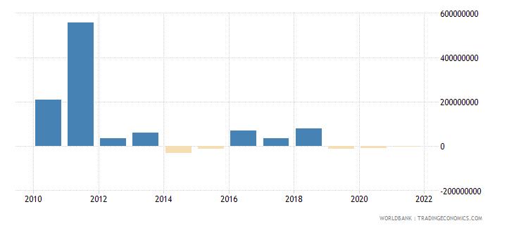 niger net financial flows bilateral nfl us dollar wb data