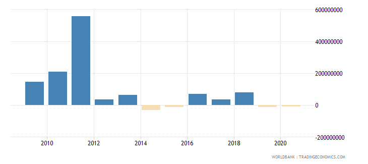 niger net financial flows bilateral nfl us dollar wb data