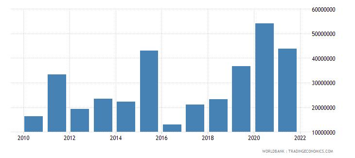 niger net financial flows rdb concessional nfl us dollar wb data