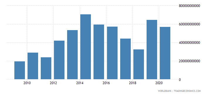 niger net foreign assets current lcu wb data