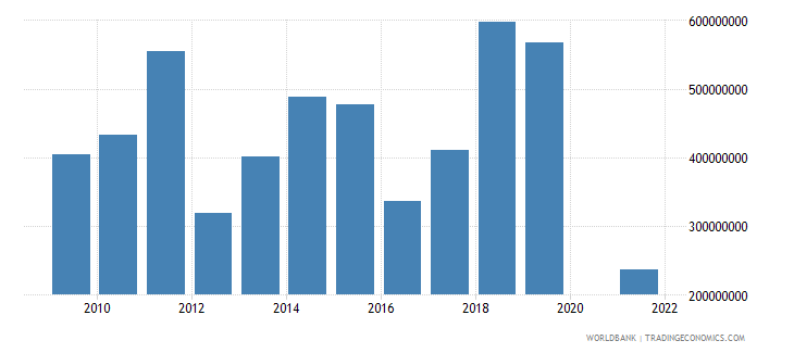 niger net income from abroad us dollar wb data