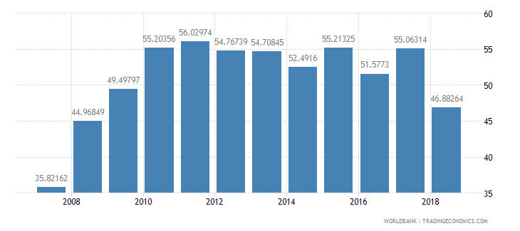 niger net intake rate in grade 1 female percent of official school age population wb data