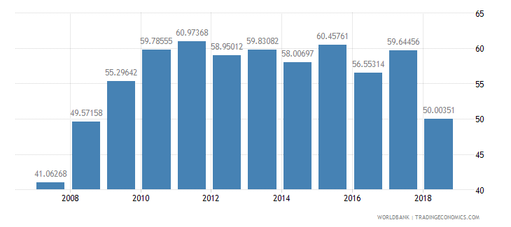 niger net intake rate in grade 1 percent of official school age population wb data