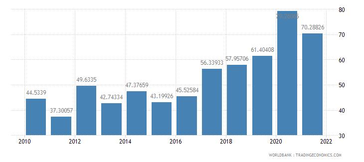 niger net oda received per capita us dollar wb data