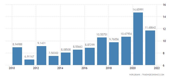 niger net oda received percent of gni wb data
