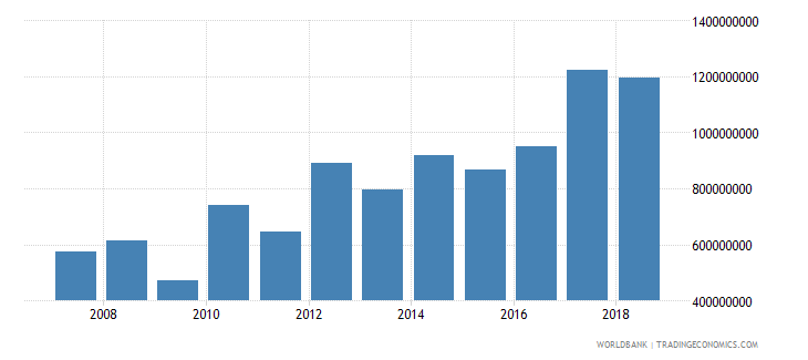 niger net official development assistance received current us$ cd1 wb data