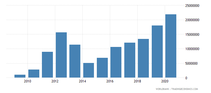 niger net official flows from un agencies ifad us dollar wb data