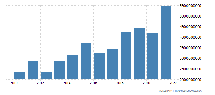 niger net taxes on products current lcu wb data