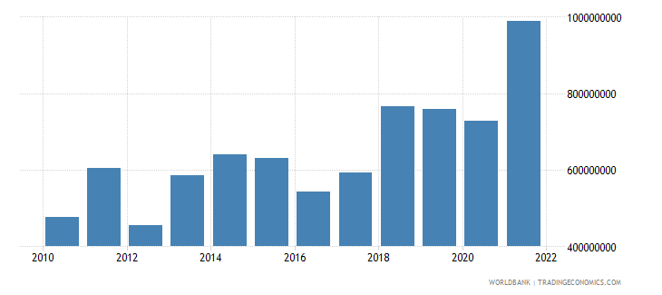 niger net taxes on products us dollar wb data