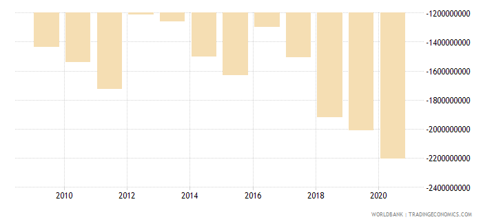 niger net trade in goods and services bop us dollar wb data