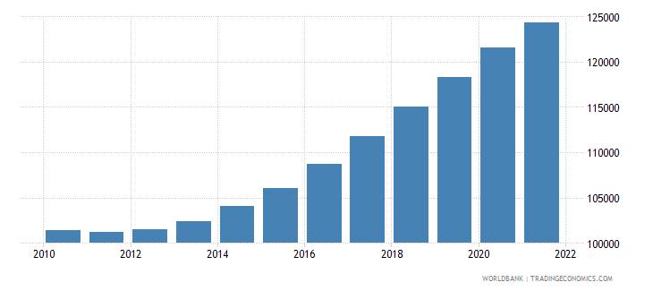 niger number of under five deaths wb data