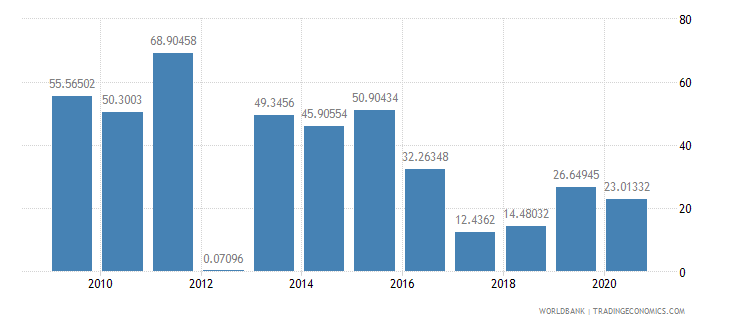 niger ores and metals exports percent of merchandise exports wb data