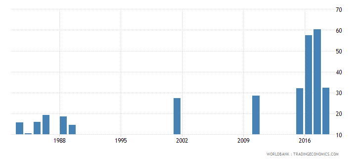 niger percentage of graduates from tertiary education who are female percent wb data