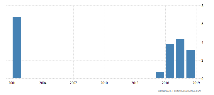niger percentage of male graduates from tertiary education graduating from agriculture programmes male percent wb data