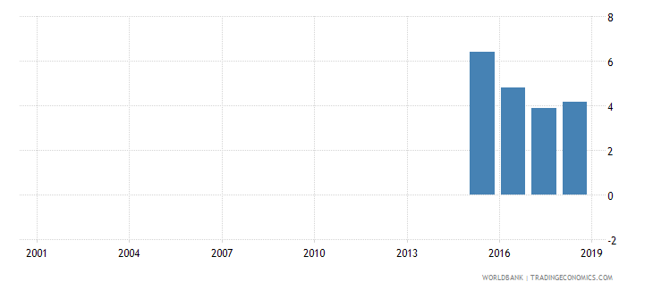 niger percentage of male graduates from tertiary education graduating from services programmes male percent wb data