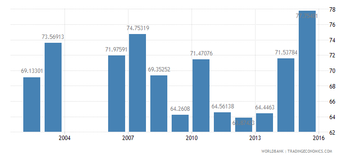 niger persistence to grade 5 total percent of cohort wb data