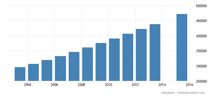 niger population age 13 total wb data
