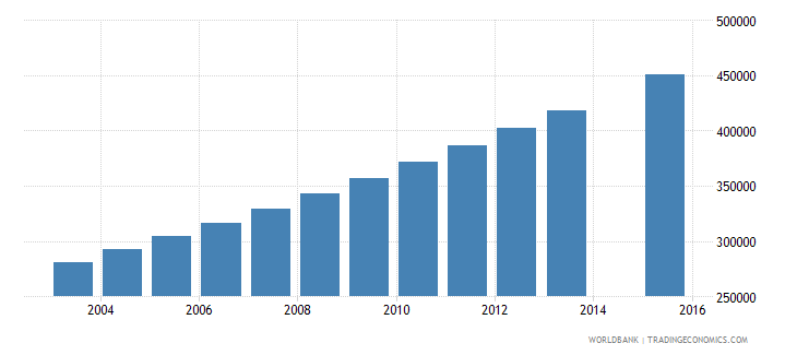 niger population age 14 total wb data