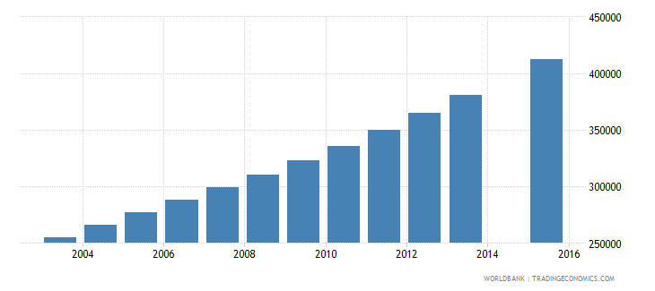 niger population age 16 total wb data