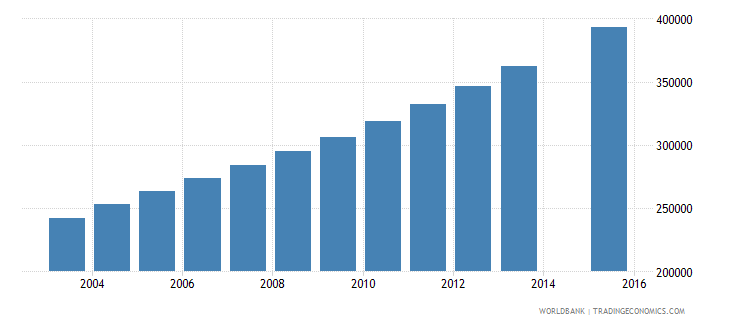 niger population age 17 total wb data