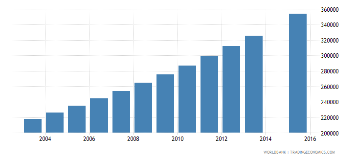 niger population age 19 total wb data