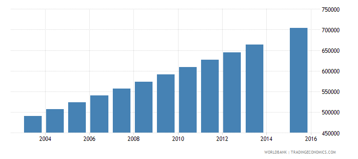 niger population age 2 total wb data