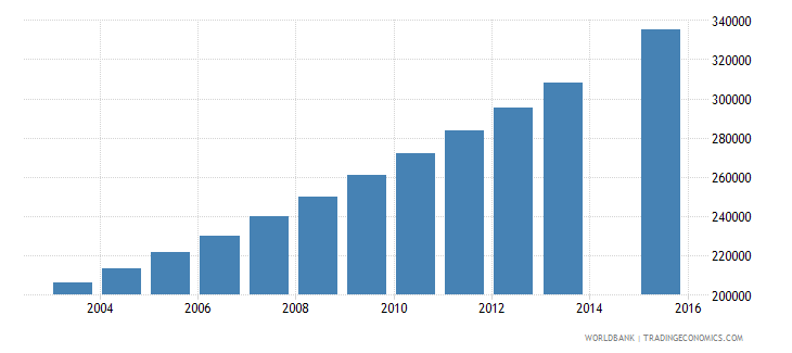 niger population age 20 total wb data