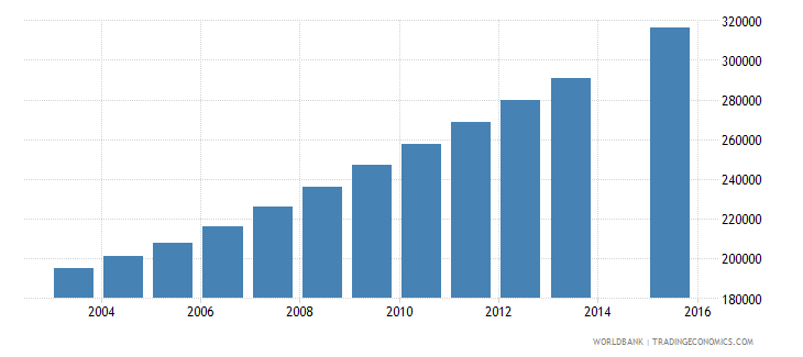 niger population age 21 total wb data