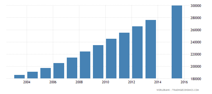 niger population age 22 total wb data