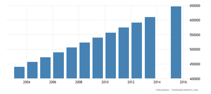niger population age 4 total wb data