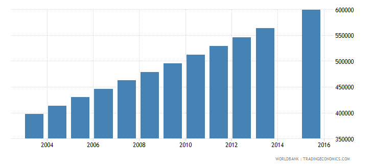 niger population age 6 total wb data