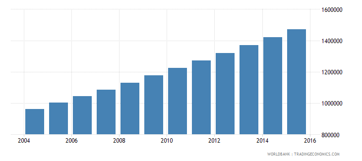 niger population ages 10 15 male wb data