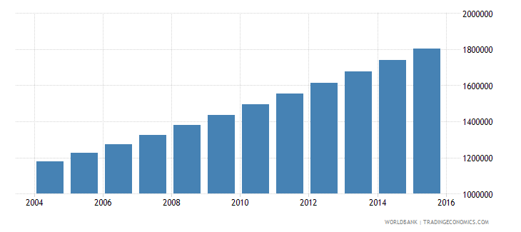 niger population ages 10 17 female wb data