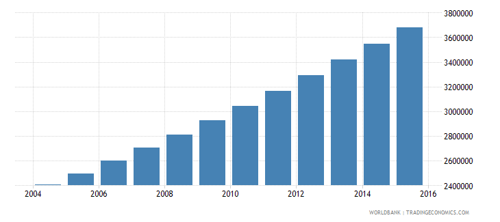 niger population ages 10 17 total wb data