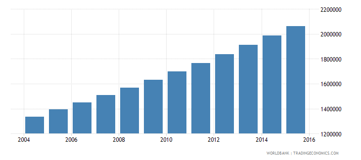 niger population ages 10 18 male wb data