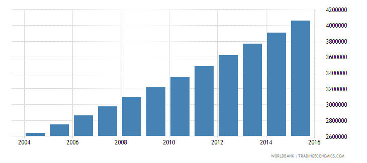niger population ages 10 18 total wb data