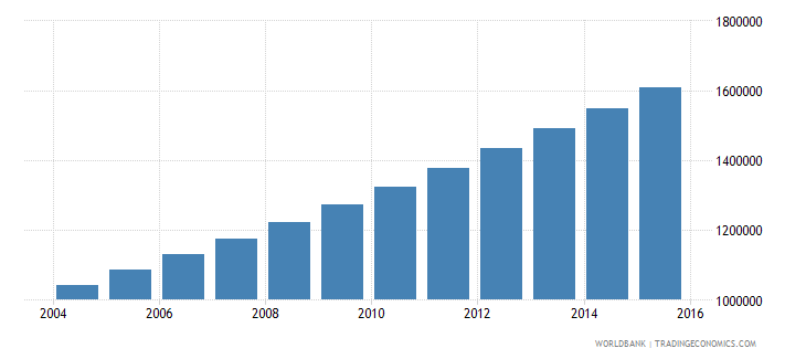 niger population ages 11 17 male wb data