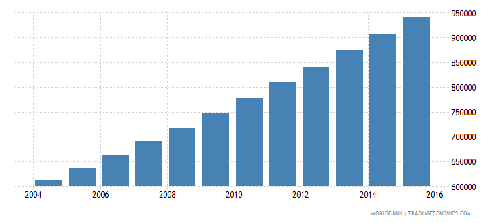 niger population ages 12 15 male wb data