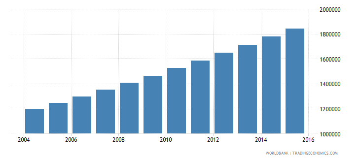 niger population ages 12 15 total wb data