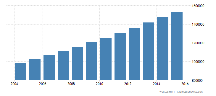 niger population ages 12 18 male wb data