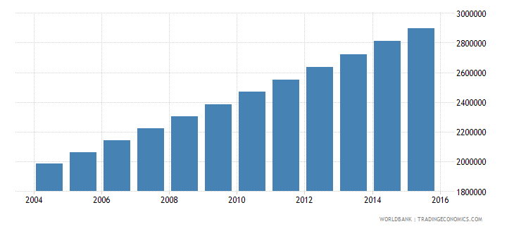 niger population ages 5 9 total wb data