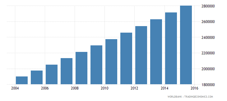 niger population ages 6 10 total wb data