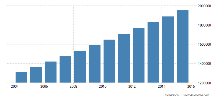 niger population ages 6 12 male wb data