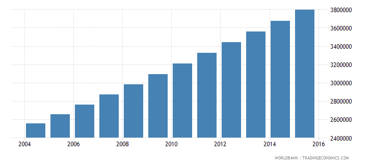 niger population ages 6 12 total wb data