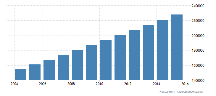 niger population ages 6 9 total wb data