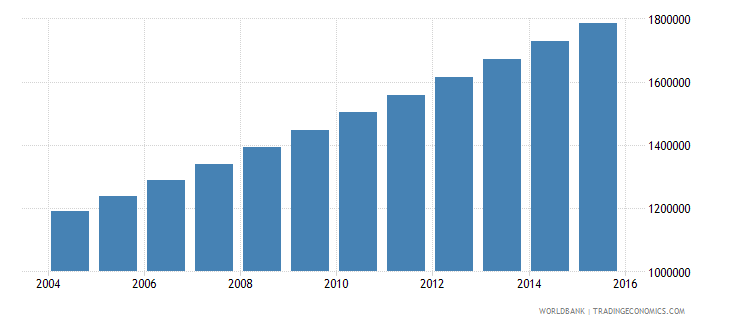 niger population ages 7 13 female wb data