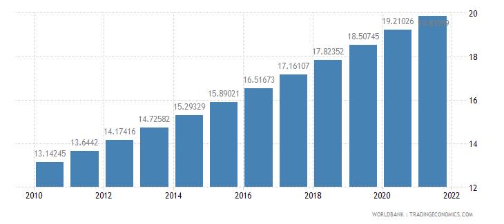 niger population density people per sq km wb data