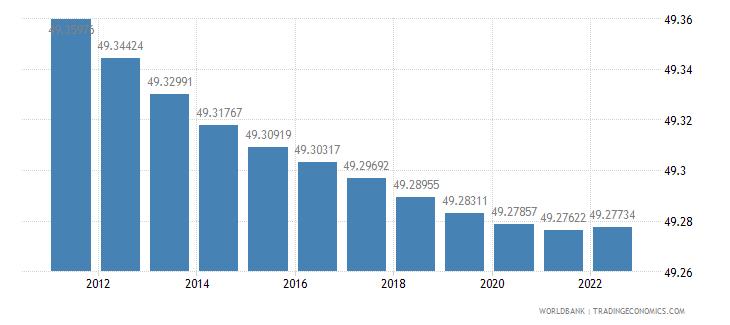 niger population female percent of total wb data