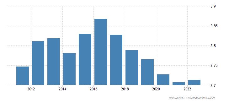 niger population growth annual percent wb data